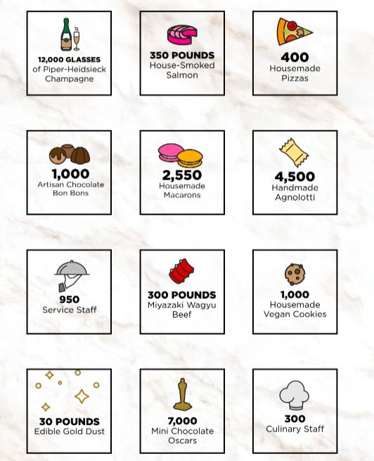 oscar premios menu